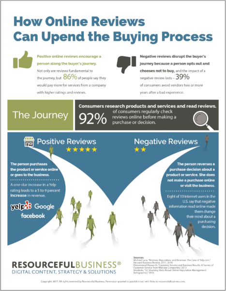 Online Reviews and the New Buyer's Journey