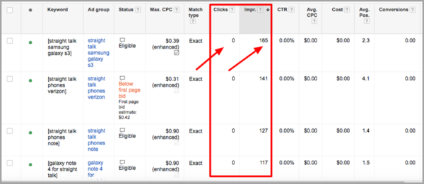 9 Quick Tips to Significantly Improve PPC Performance