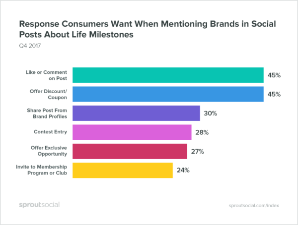 How To Use Social Listening To Leverage Customer Conversations