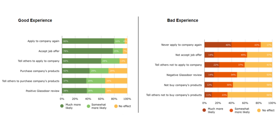 2018 Recruitment Trends – Improving Candidate Experience Through Technology
