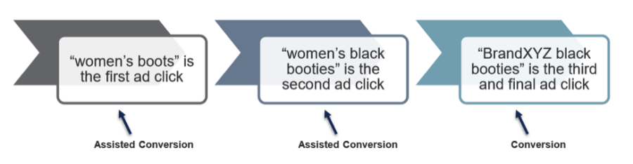 How to Maximize the Effectiveness of Your Assisted Conversions
