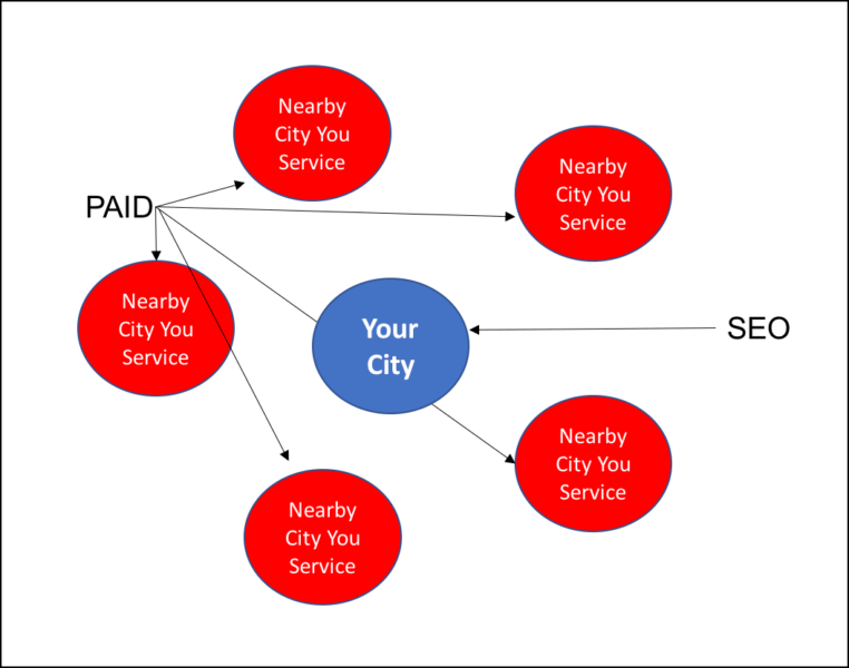 Local SEO for service-area businesses requires a lot of servicing