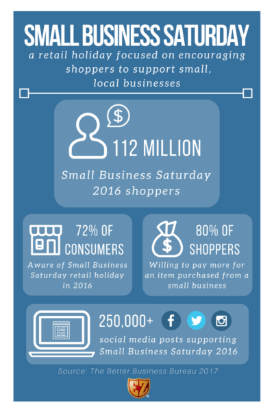 Small Business Saturday – Is Your Business Prepared?