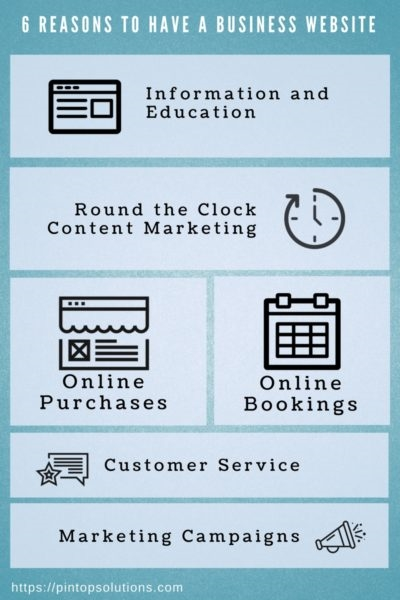 Why Having a Business Website Is Important