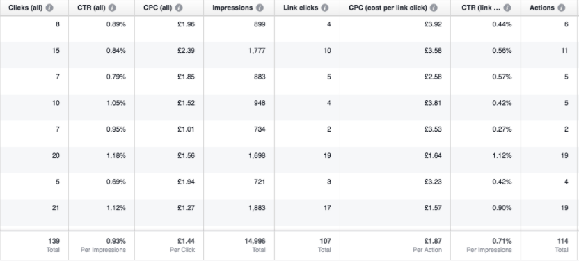 9 Ways to Lower Your Facebook Ad Costs