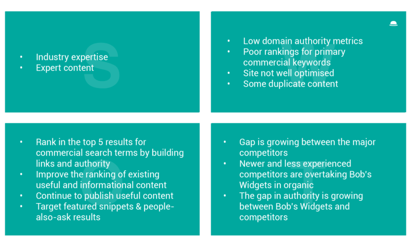 SEO SWOT Analysis: Focus your efforts in areas that deliver results