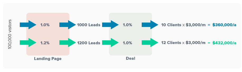 How to Build a Scalable Lead Generation System for Your Agency