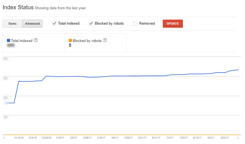 My 12 most important SEO metrics to monitor
