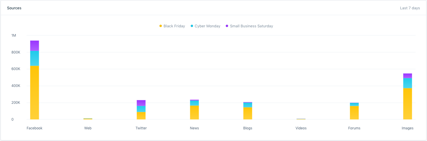 Social Analysis From Black Friday  and  Cyber Monday