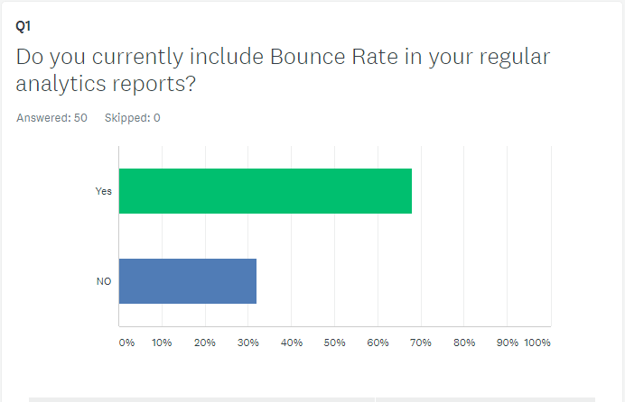 Bounce rate: Important metric or junk data?