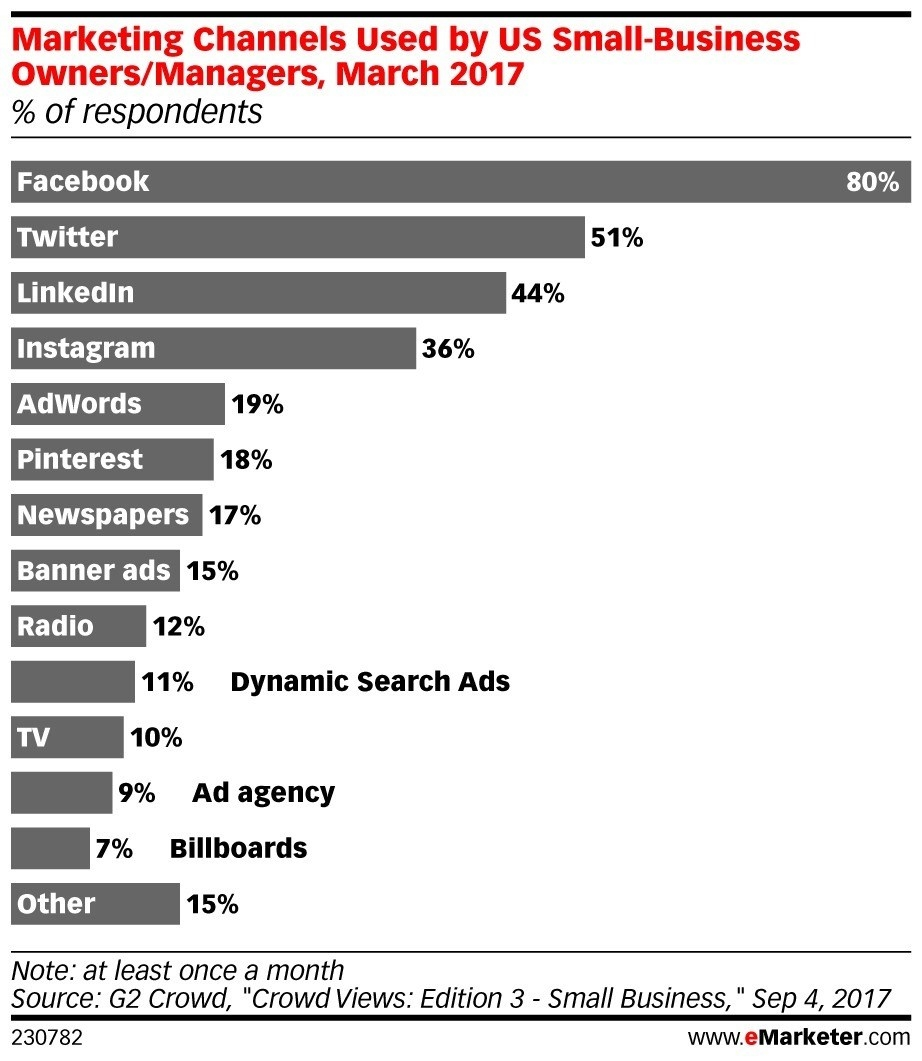 Small Businesses Prefer Facebook Over Adwords