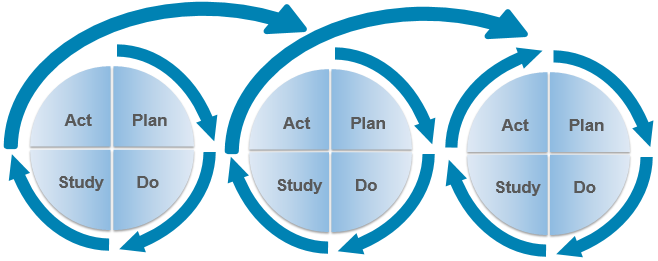 How to Use The Deming Cycle for Continuous Quality Improvement