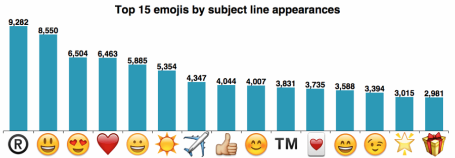 The Why and How of Using Emojis in Subject Lines