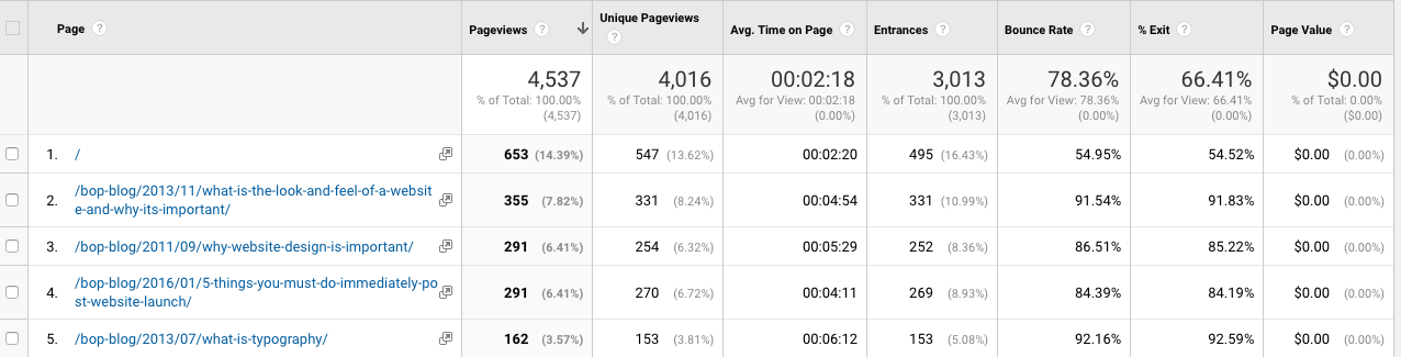 Google Analytics Part 2: Digging Deeper into Key Metrics