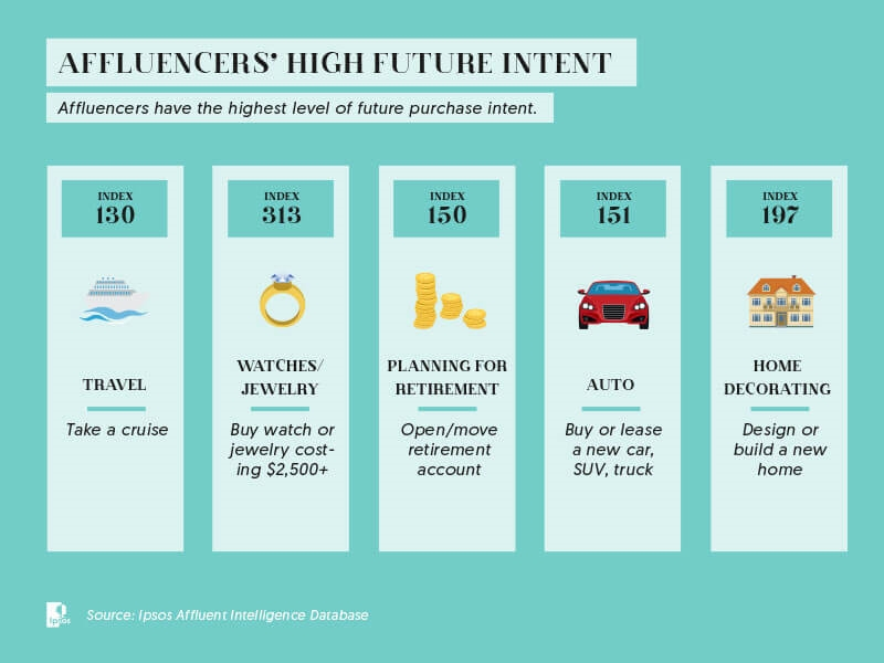 The influence of affluence: How to leverage the 'Affluencers'