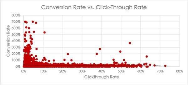 Which PPC metrics matter? Lessons from half a million keywords