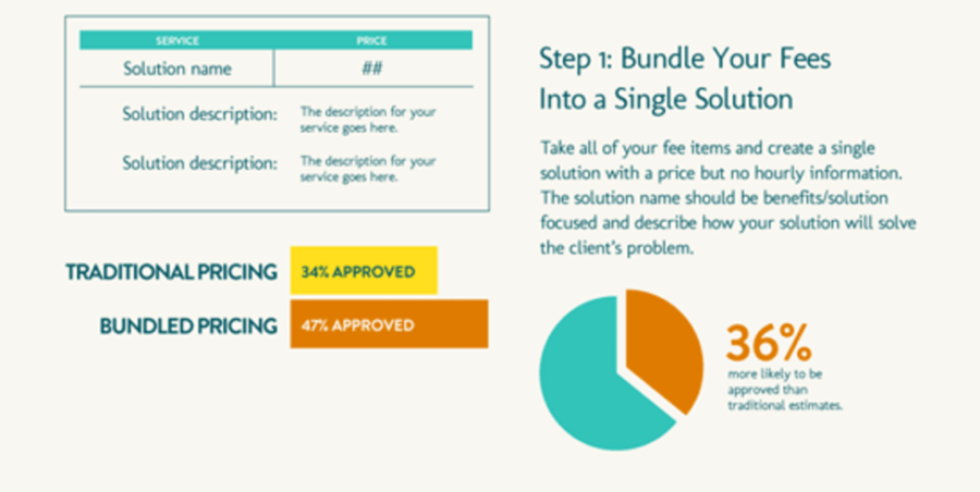 5 Pricing Strategies Every Sales Proposal Should Use