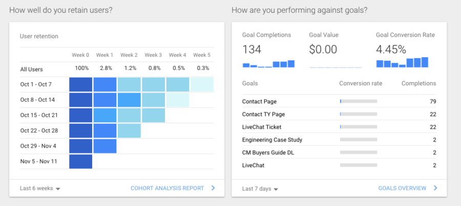 Google Analytics Part 1: An Introduction for New Users