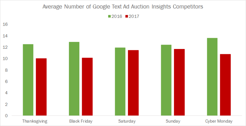 Is holiday paid search more competitive in 2017 than 2016?