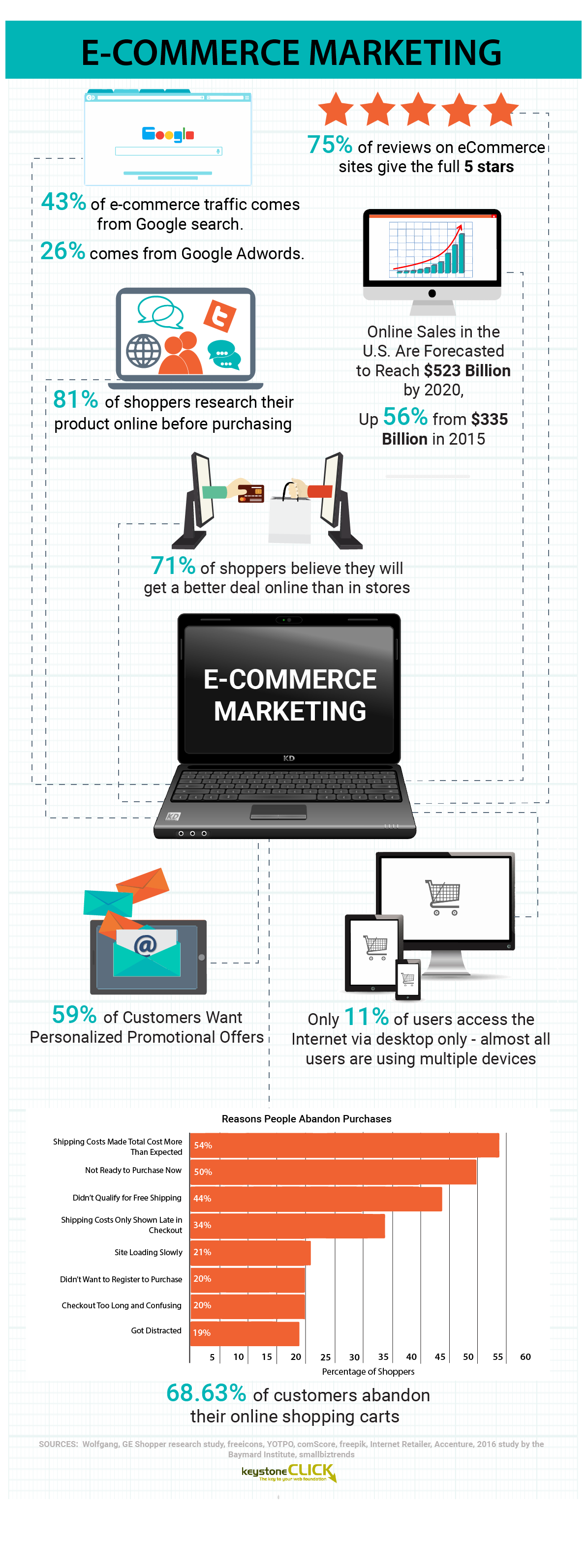 Make Your Business Thrive in the E-Commerce Realm [Infographic]