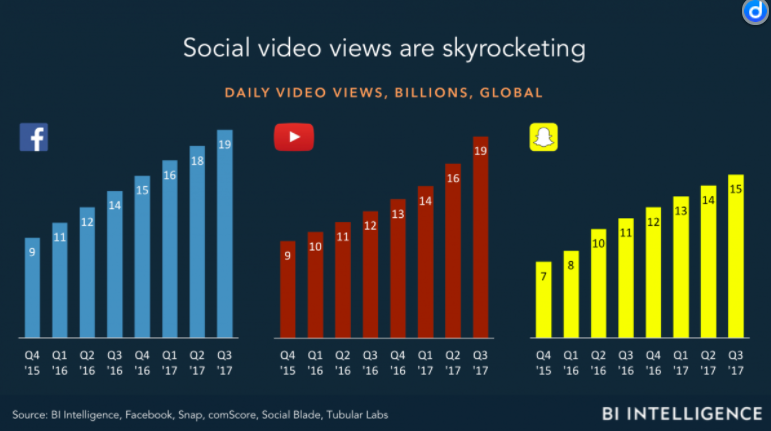 Social Video May Be Exploding, But Social Video Metrics Are Lagging