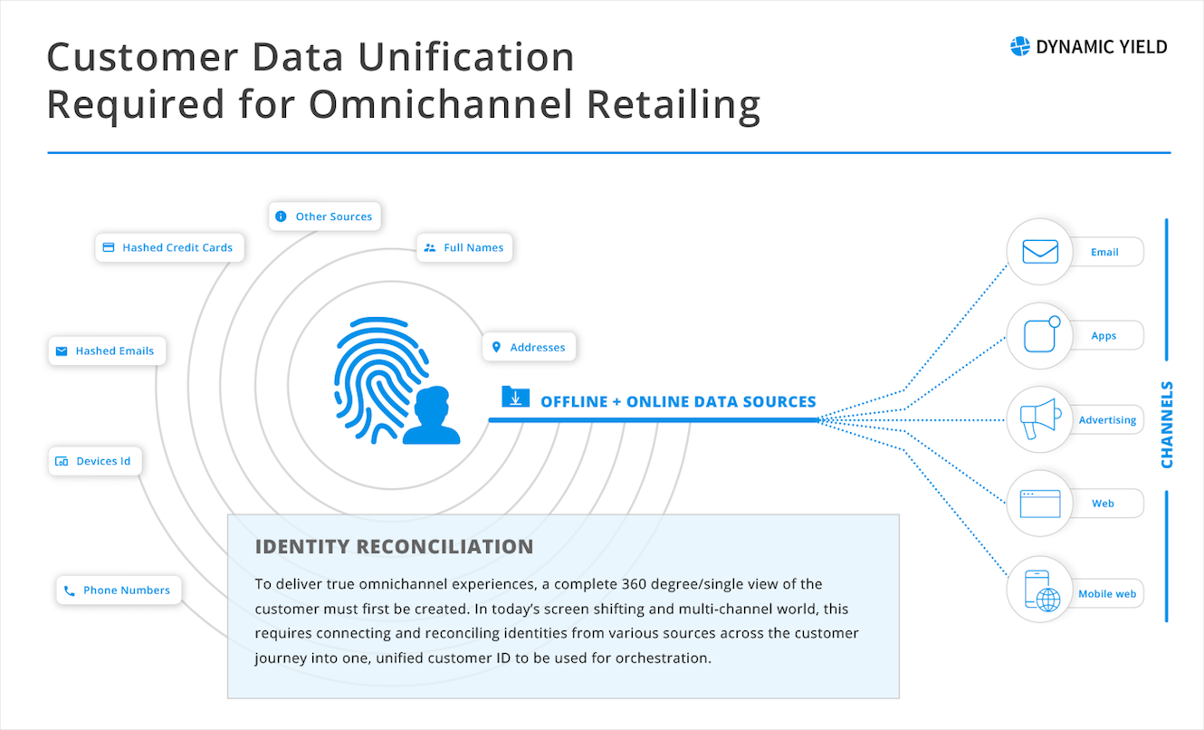 The Promise and Pitfalls of Omnichannel Retailing
