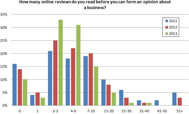 How To Make Use of Reviews to Dominate Local Search Results