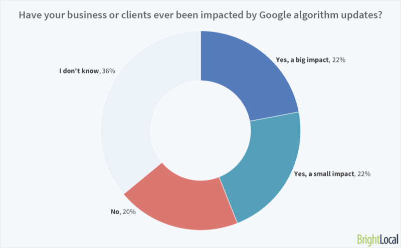 From algo to aggro: How SEOs really feel about Google algorithm updates