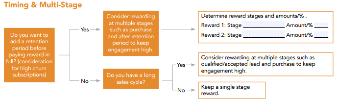 Referral Strategy: The 7 Factors of a Profitable Referral Incentive Strategy