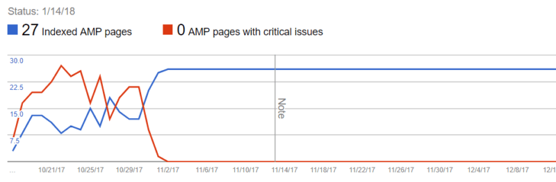 Will AMP improve your rankings? How to set up an AMP test