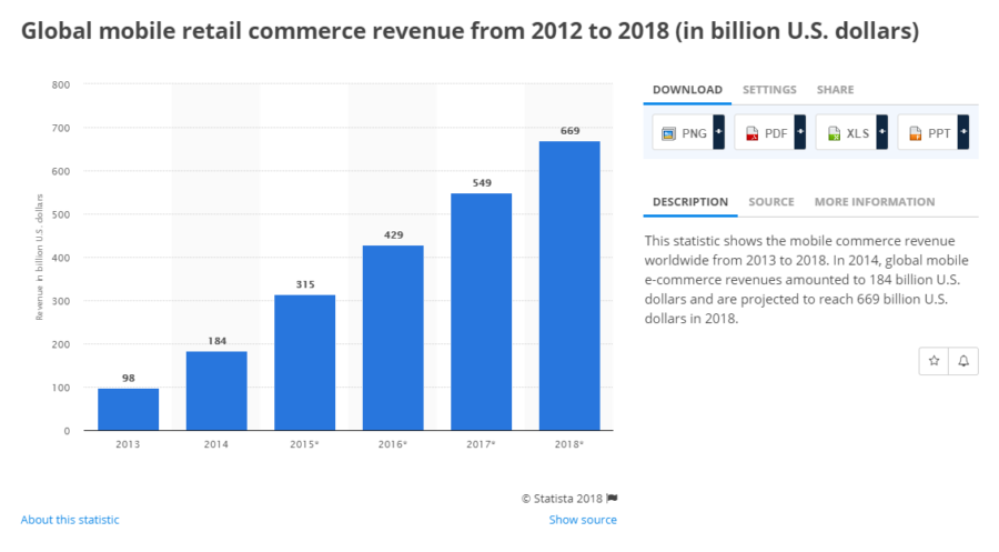 9 eCommerce Trends that will Shape 2018
