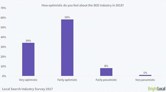 Are Search Professionals Optimistic About 2018?
