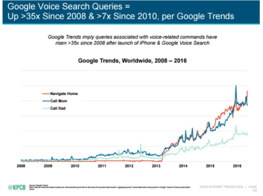 How do you optimize content for a voice-first world?