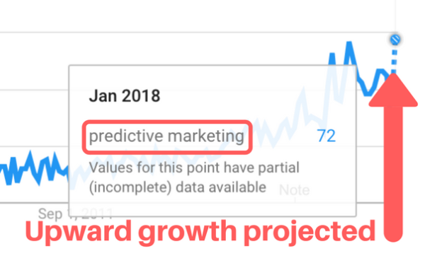 3 Fearless Bits of Predictive Marketing Advice that Will Make You Want to Take Action