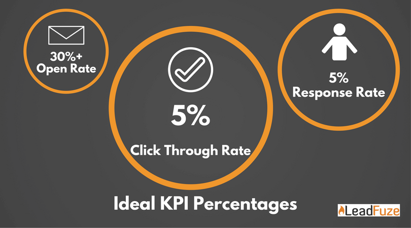 Click Through Rate (CTR): Guide to Understand and Improve Email Performance
