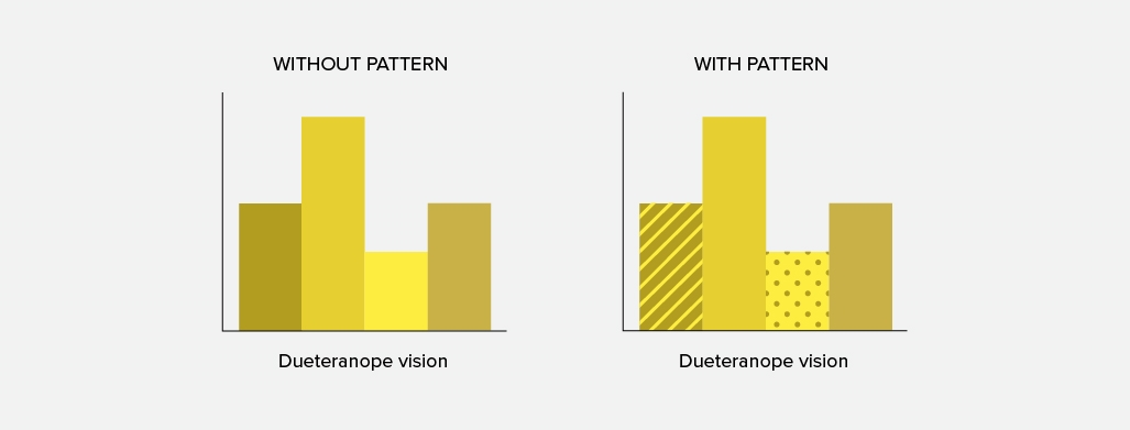 Designing for Color Deficiencies