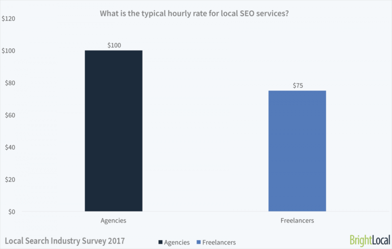 Local search industry optimistic about 2018 — but less likely to hire
