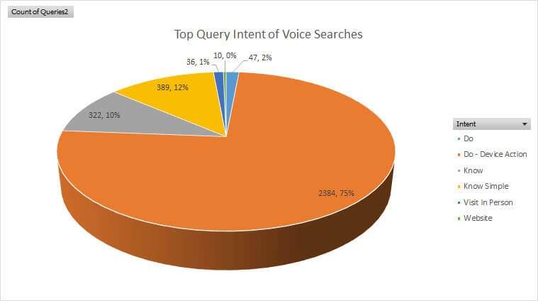 What 3,000 voice search queries tell us about the 'Voice Search Revolution'