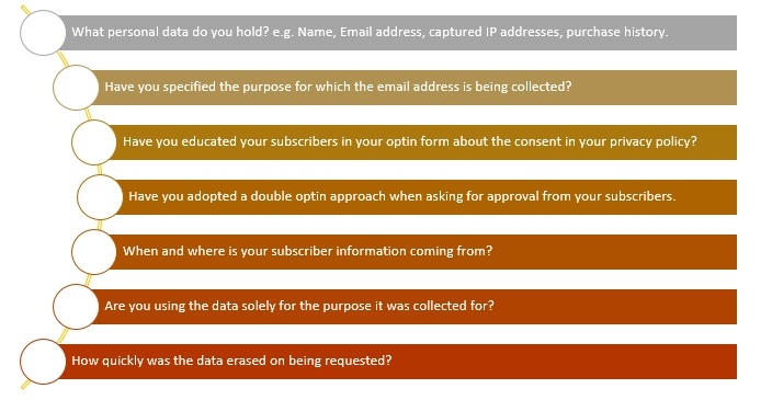 Is Your Email Marketing Practices GDPR-Compliant?