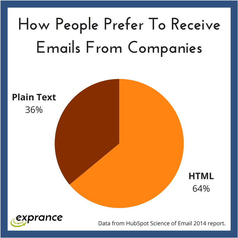 Plain Text Email vs. Visual Email. Which One Should You Be Using?