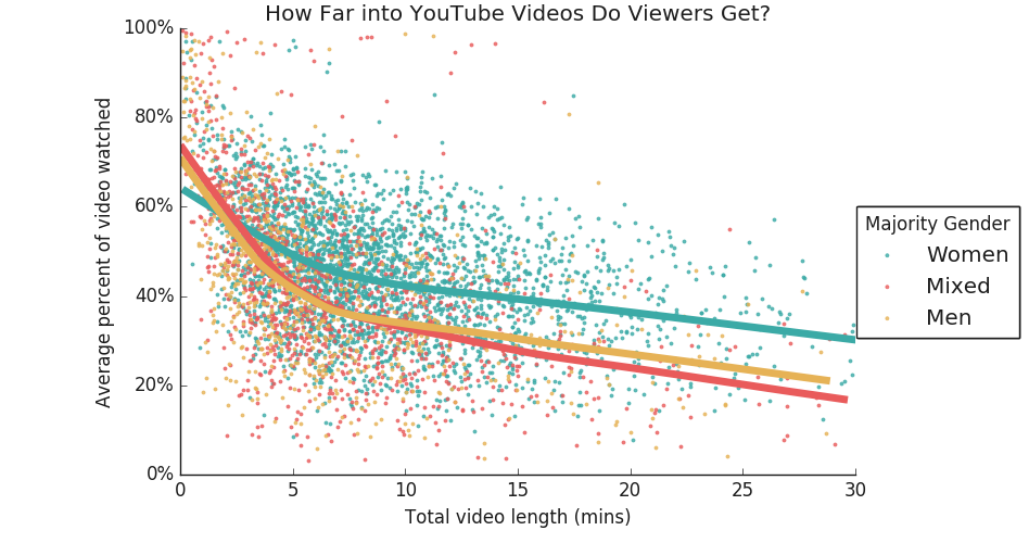Influencer Marketing Data: What's The Best Video Length?