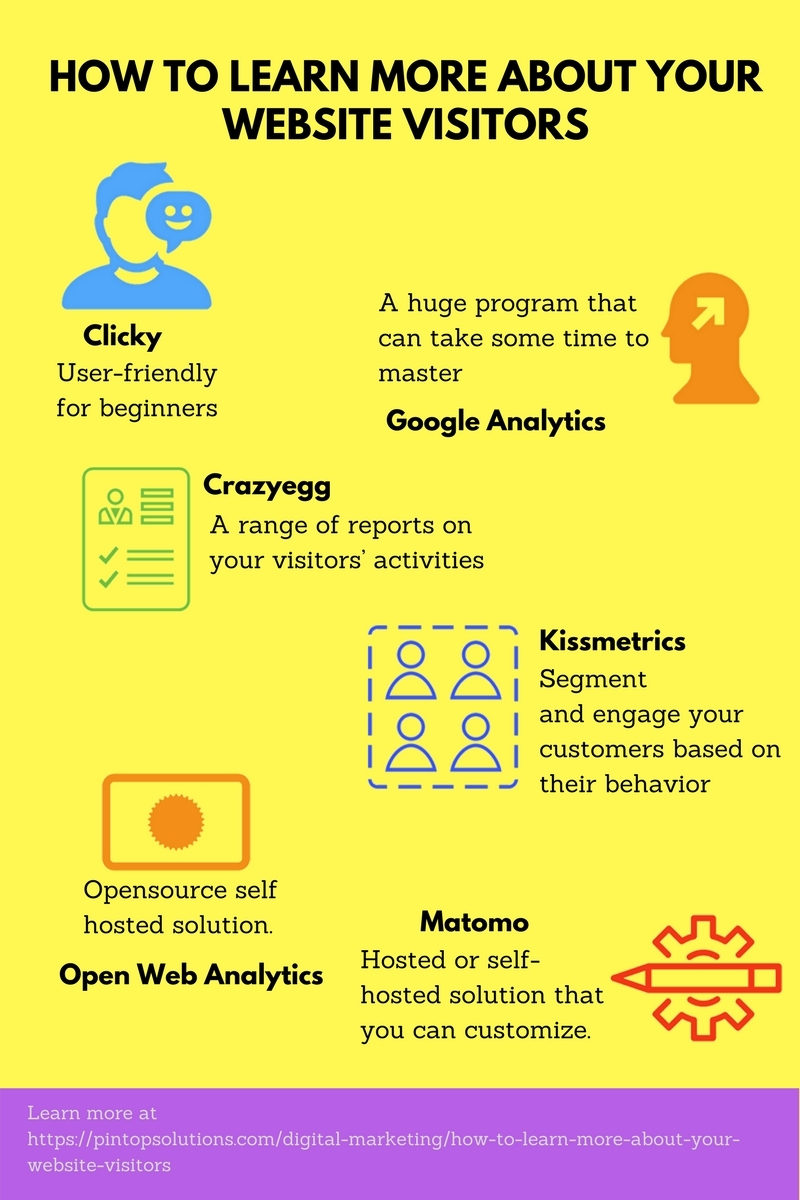 How to Learn More About Your Website Visitors