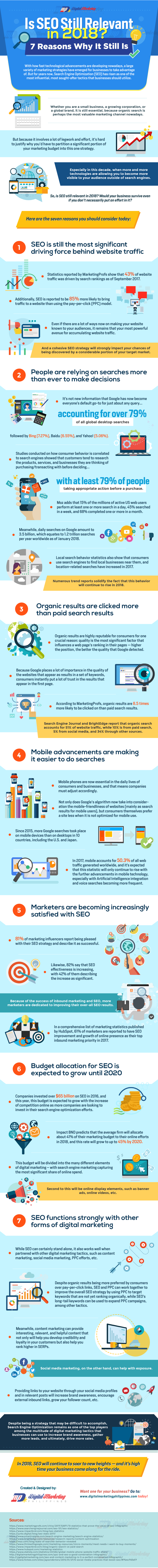 Is SEO Still Relevant in 2018? [Infographic]