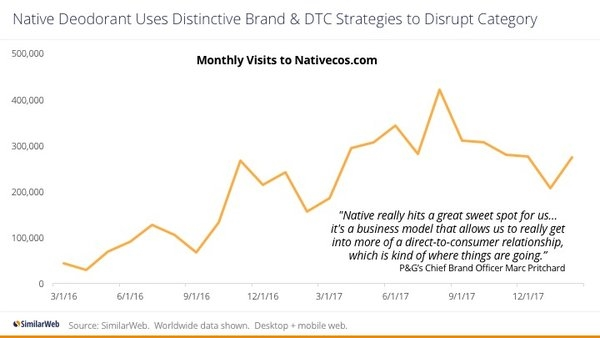 Taking It To The Streets: 5 Success Strategies From The New Wave Of DTC Brands