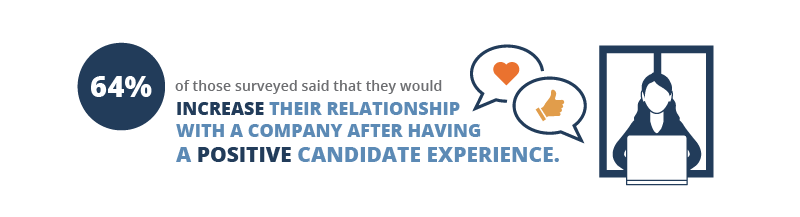 How to Use the Candidate Experience to Grow Brand Equity