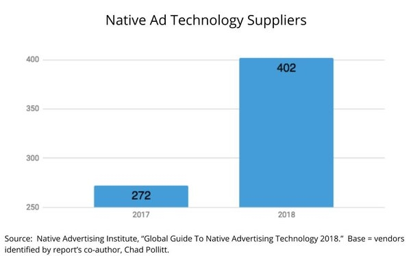 Native Supply Chain Expands 48%