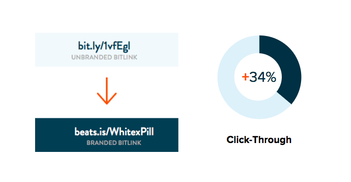 Top Tips: Migrating from Google URL Shortener to Bitly