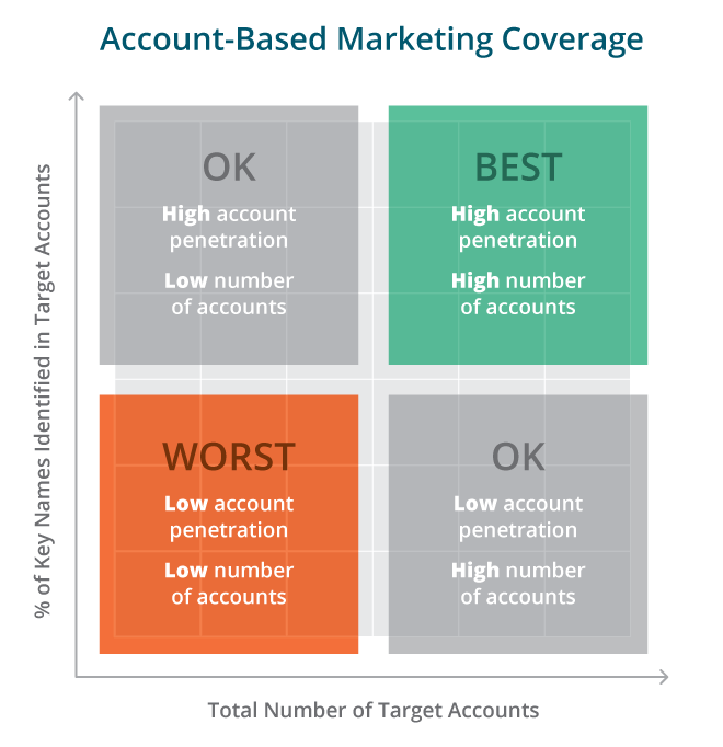 5 Metrics that Could Make or Break Your Next ABM Campaign