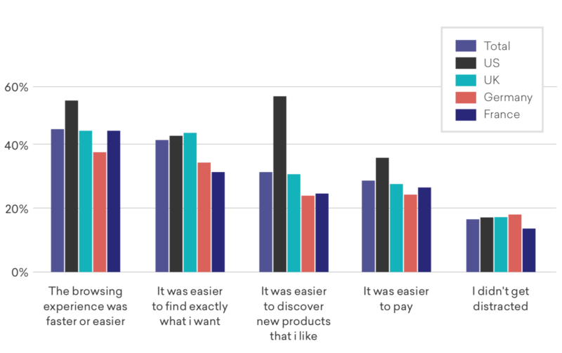 Report: Product discovery, not payments, the real m-commerce bottleneck