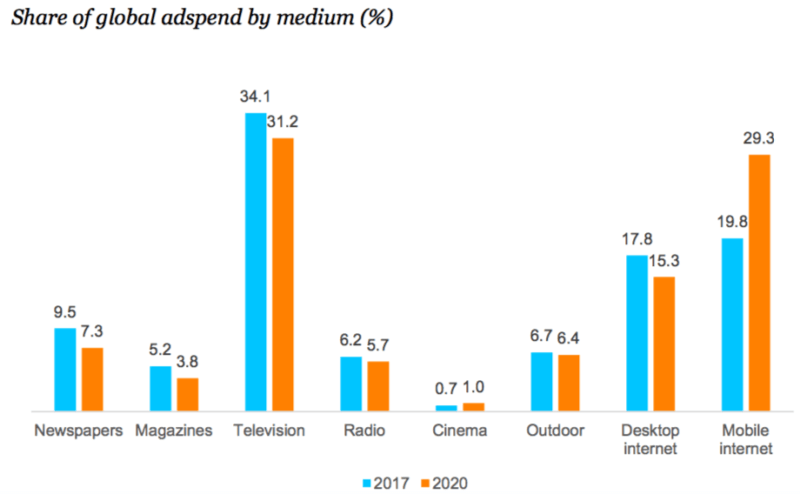 Forecast: Digital advertising pulling away from TV on global basis